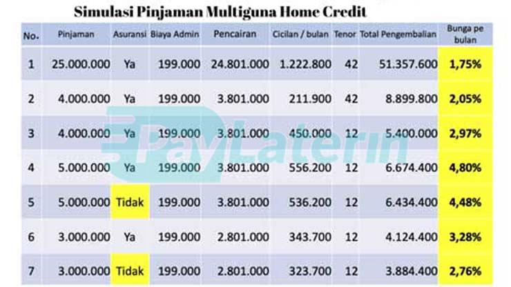 Tabel Angsuran Pinjaman Home Credit Felxifast